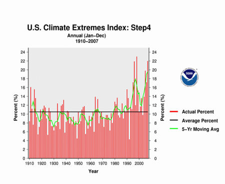 Climate Extremes Index from NOAA