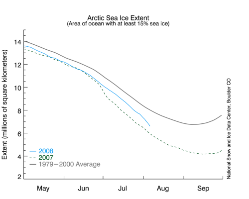 NSIDC sea ice graph August 6, 2008